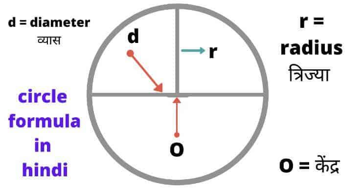 circle formula in hindi